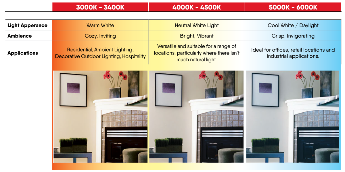 Understanding Colour Temperatures | Knowledge Bank
